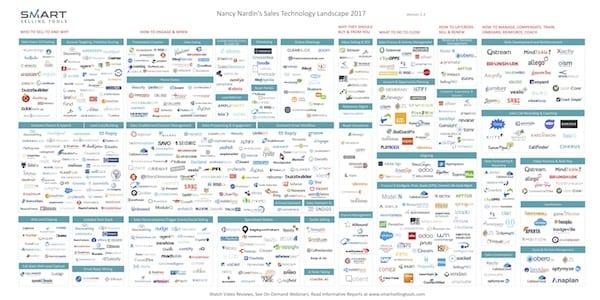 Salestech Landscape at MarTech