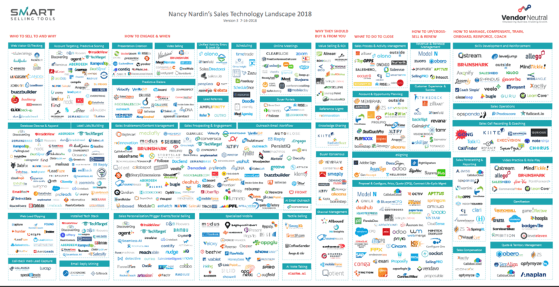 With 600 vendors, sales tech landscape is 1/10 the size of martech — and still overwhelming